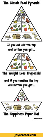 The Classic Food PyramidIf you cut off the top and bottom you get...The Weight Loss Trapezoidand if you combine the top and bottom you get...The Happiness Paper Hatnirlovenstein.com
