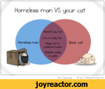 Homeless man VS your catThe Oatmeal http //theoatmeal
