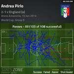 Andrea Pirlo2-1 v England (a)Arena Amazonia, 15 Jun 2 World Cup, Group DSTATSZONEVIA9GAG.COM03 of 108 successful)Success Failed Assist Shot Assist