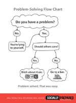 Problem-solving floar chart