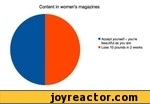 Content in womens magazinesAccept yourself - you're beautiful as you areLose 10 pounds in 2 weeks