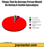 Things That An Average Person Would Do During A Zombie Apocalypse Kill zombies [ J Discover a cure Find their missing loved one Escape to the open ocean Taste delicious GraphJam.com