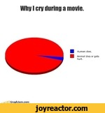 Why I cry during a movie.Human dies.Animal dies or gets hurt.GraphJam.com